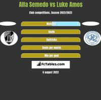 Alfa Semedo vs Luke Amos h2h player stats