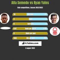 Alfa Semedo vs Ryan Yates h2h player stats