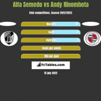 Alfa Semedo vs Andy Rinomhota h2h player stats
