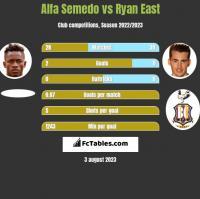 Alfa Semedo vs Ryan East h2h player stats