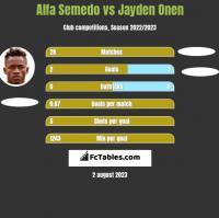 Alfa Semedo vs Jayden Onen h2h player stats