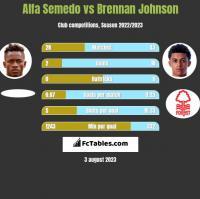 Alfa Semedo vs Brennan Johnson h2h player stats