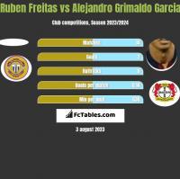 Ruben Freitas vs Alejandro Grimaldo Garcia h2h player stats