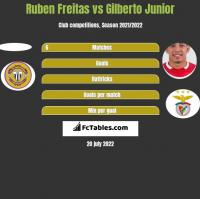 Ruben Freitas vs Gilberto Junior h2h player stats
