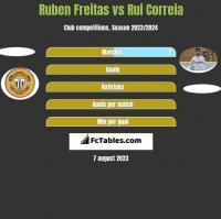 Ruben Freitas vs Rui Correia h2h player stats