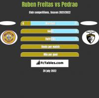 Ruben Freitas vs Pedrao h2h player stats