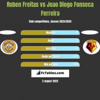 Ruben Freitas vs Joao Diogo Fonseca Ferreira h2h player stats