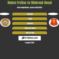 Ruben Freitas vs Mabrouk Rouai h2h player stats