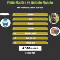 Fabio Maistro vs Antonio Piccolo h2h player stats