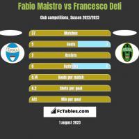 Fabio Maistro vs Francesco Deli h2h player stats