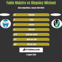 Fabio Maistro vs Kingsley Michael h2h player stats