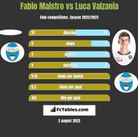 Fabio Maistro vs Luca Valzania h2h player stats