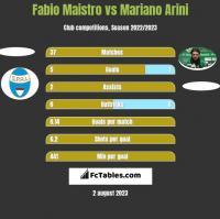 Fabio Maistro vs Mariano Arini h2h player stats