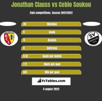 Jonathan Clauss vs Cebio Soukou h2h player stats