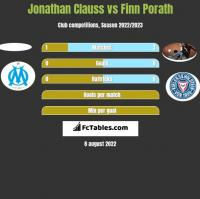 Jonathan Clauss vs Finn Porath h2h player stats