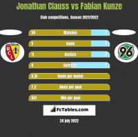 Jonathan Clauss vs Fabian Kunze h2h player stats