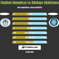 Stephen Humphrys vs Adebayo Akinfenwa h2h player stats