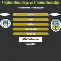 Stephen Humphrys vs Brandon Goodship h2h player stats