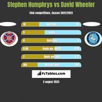 Stephen Humphrys vs David Wheeler h2h player stats