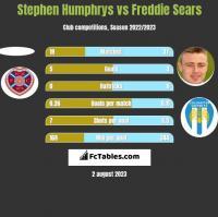 Stephen Humphrys vs Freddie Sears h2h player stats