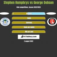 Stephen Humphrys vs George Dobson h2h player stats