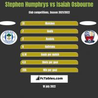 Stephen Humphrys vs Isaiah Osbourne h2h player stats
