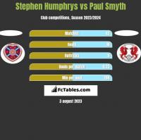 Stephen Humphrys vs Paul Smyth h2h player stats