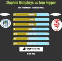 Stephen Humphrys vs Tom Hopper h2h player stats