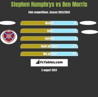 Stephen Humphrys vs Ben Morris h2h player stats