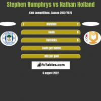 Stephen Humphrys vs Nathan Holland h2h player stats