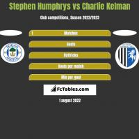 Stephen Humphrys vs Charlie Kelman h2h player stats