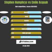 Stephen Humphrys vs Emile Acquah h2h player stats