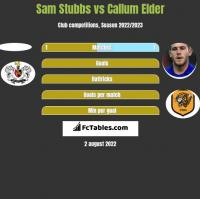 Sam Stubbs vs Callum Elder h2h player stats