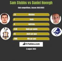 Sam Stubbs vs Daniel Hoeegh h2h player stats