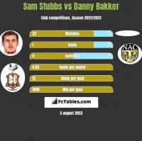 Sam Stubbs vs Danny Bakker h2h player stats