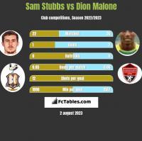 Sam Stubbs vs Dion Malone h2h player stats