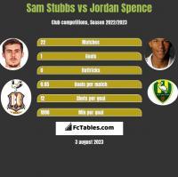 Sam Stubbs vs Jordan Spence h2h player stats