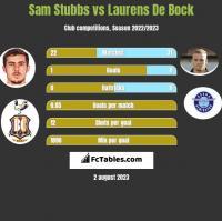 Sam Stubbs vs Laurens De Bock h2h player stats