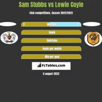 Sam Stubbs vs Lewie Coyle h2h player stats