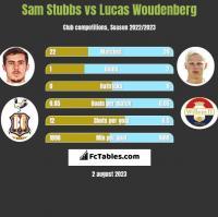 Sam Stubbs vs Lucas Woudenberg h2h player stats