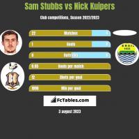 Sam Stubbs vs Nick Kuipers h2h player stats