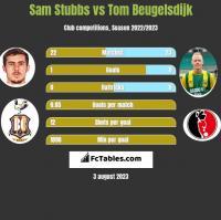 Sam Stubbs vs Tom Beugelsdijk h2h player stats