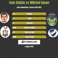 Sam Stubbs vs Wilfried Kanon h2h player stats