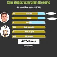 Sam Stubbs vs Ibrahim Dresevic h2h player stats