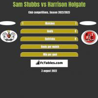 Sam Stubbs vs Harrison Holgate h2h player stats