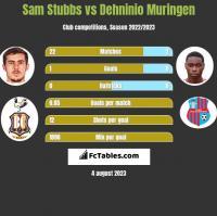 Sam Stubbs vs Dehninio Muringen h2h player stats