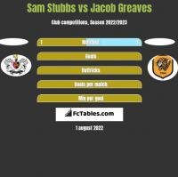 Sam Stubbs vs Jacob Greaves h2h player stats