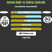 Husein Balic vs Andres Andrade h2h player stats