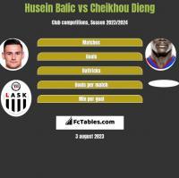 Husein Balic vs Cheikhou Dieng h2h player stats