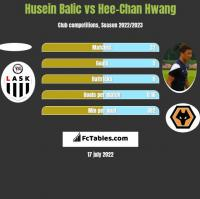 Husein Balic vs Hee-Chan Hwang h2h player stats